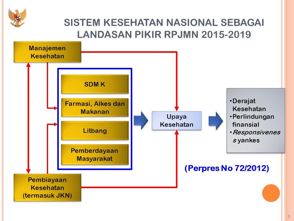 SISTEM KESEHATAN NASIONAL SEBAGAI LANDASAN PIKIR RPJMN 2015-2019
