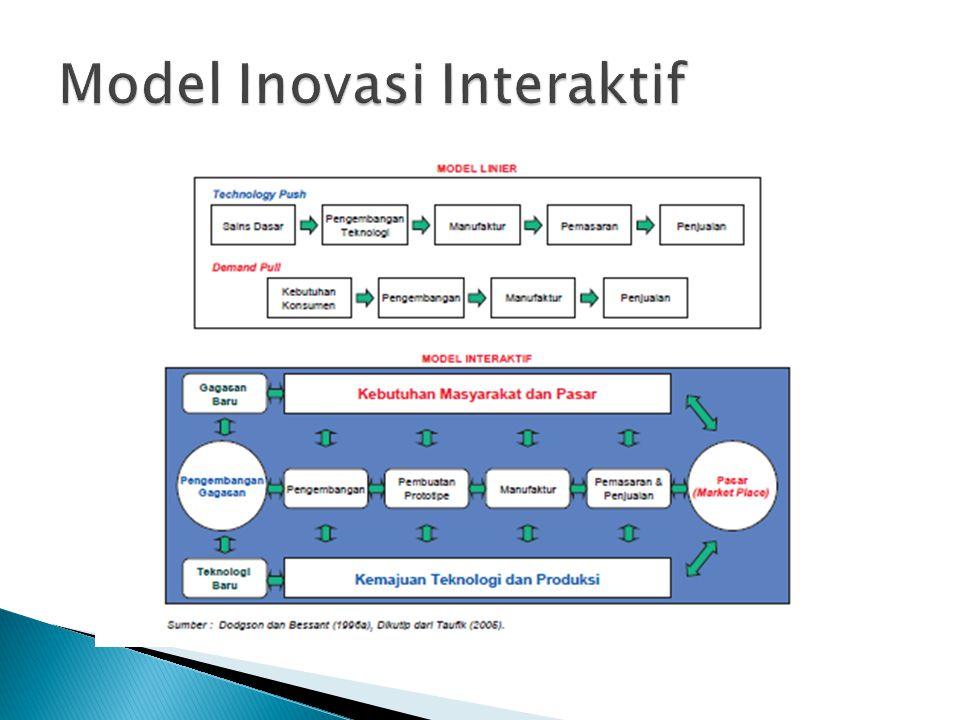 Model Inovasi Interaktif