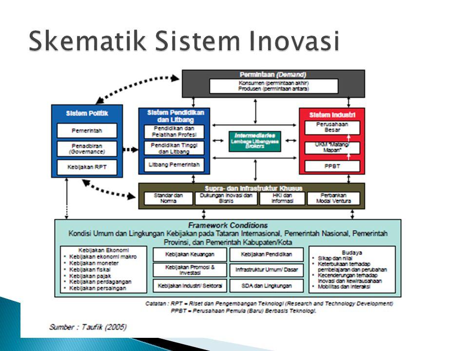 Skematik Sistem Inovasi