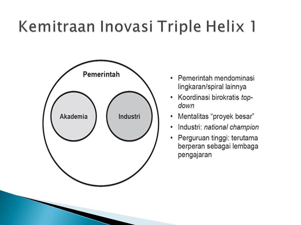 Kemitraan Inovasi Triple Helix 1