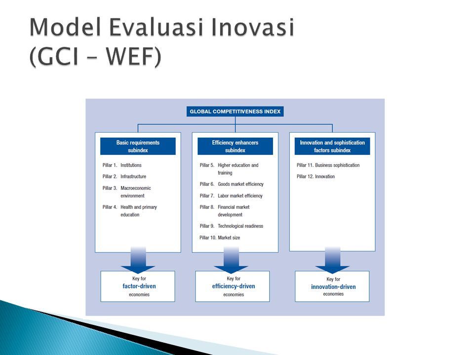 Model Evaluasi Inovasi (GCI – WEF)
