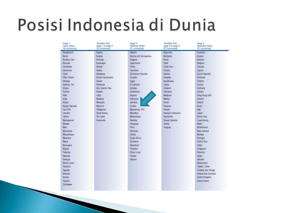 Posisi Indonesia di Dunia