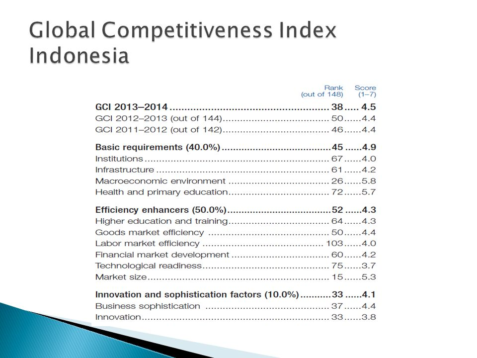 Global Competitiveness Index Indonesia