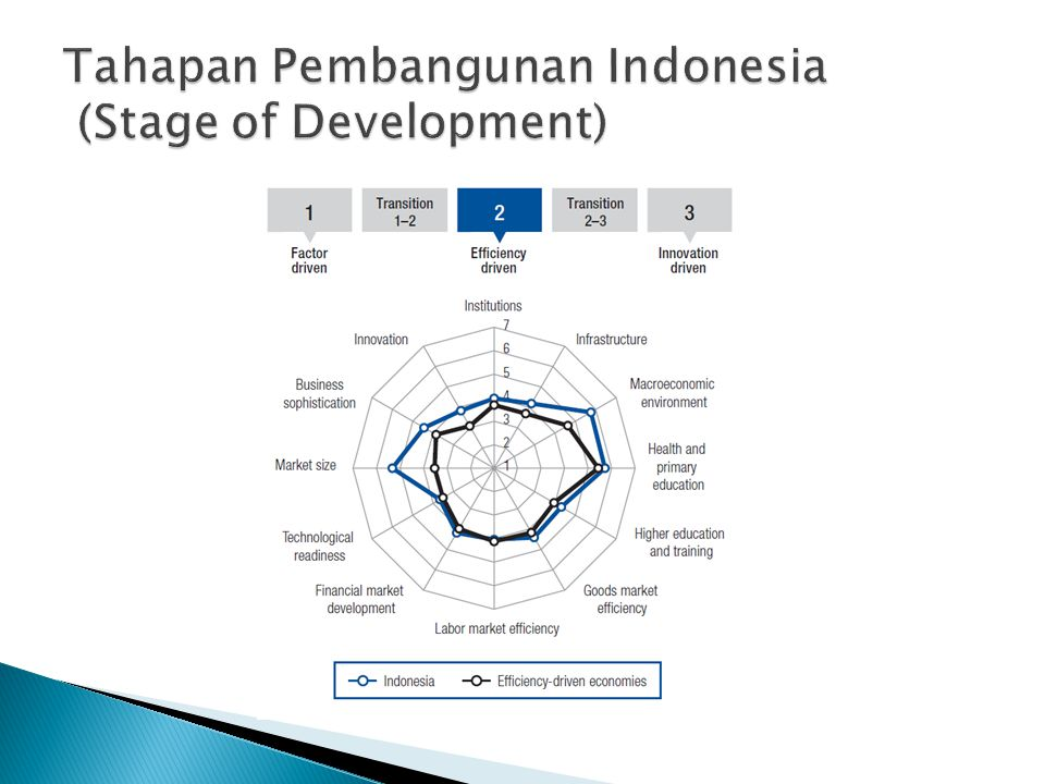Tahapan Pembangunan Indonesia (Stage of Development)