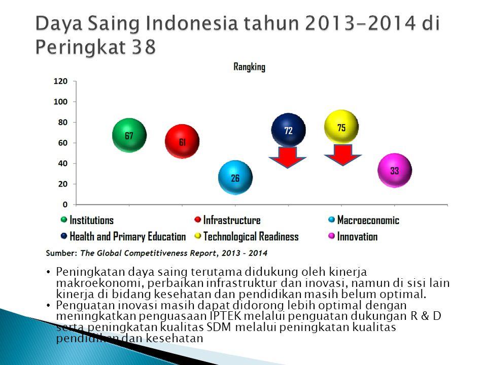 Daya Saing Indonesia tahun 2013-2014 di Peringkat 38