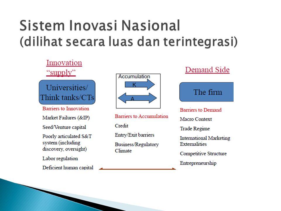 Sistem Inovasi Nasional