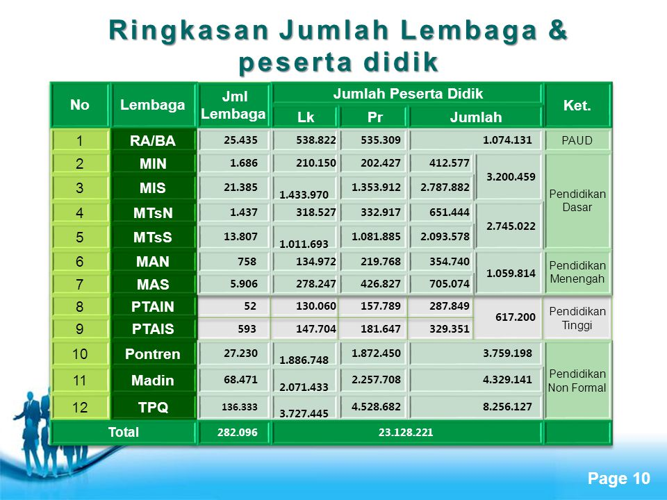 Ringkasan Jumlah Lembaga & peserta didik