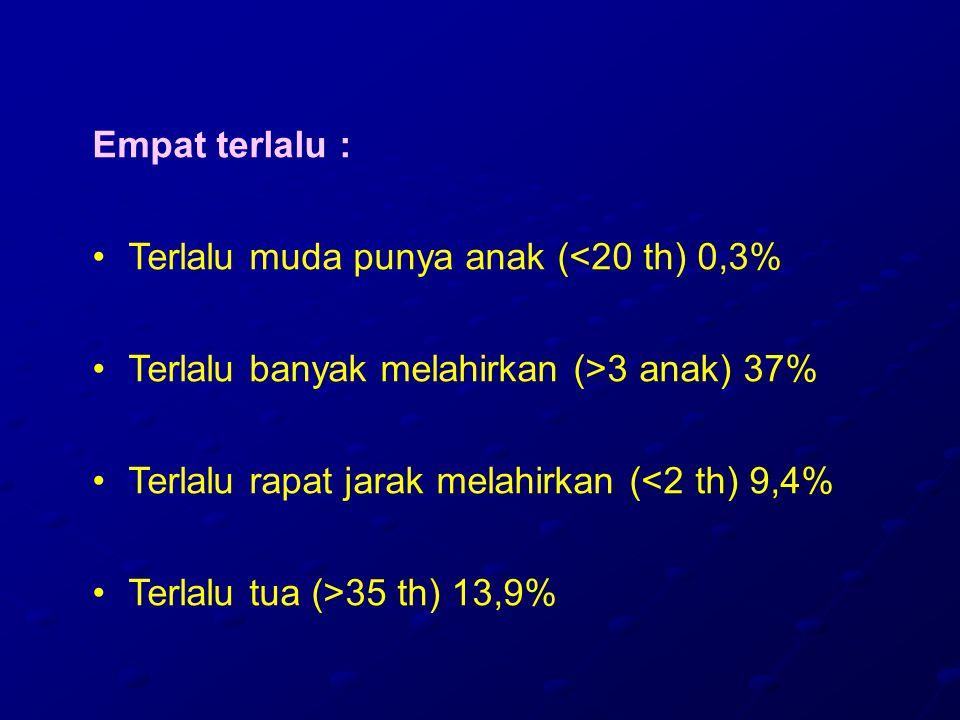 Empat terlalu : Terlalu muda punya anak (<20 th) 0,3% Terlalu banyak melahirkan (>3 anak) 37% Terlalu rapat jarak melahirkan (<2 th) 9,4%