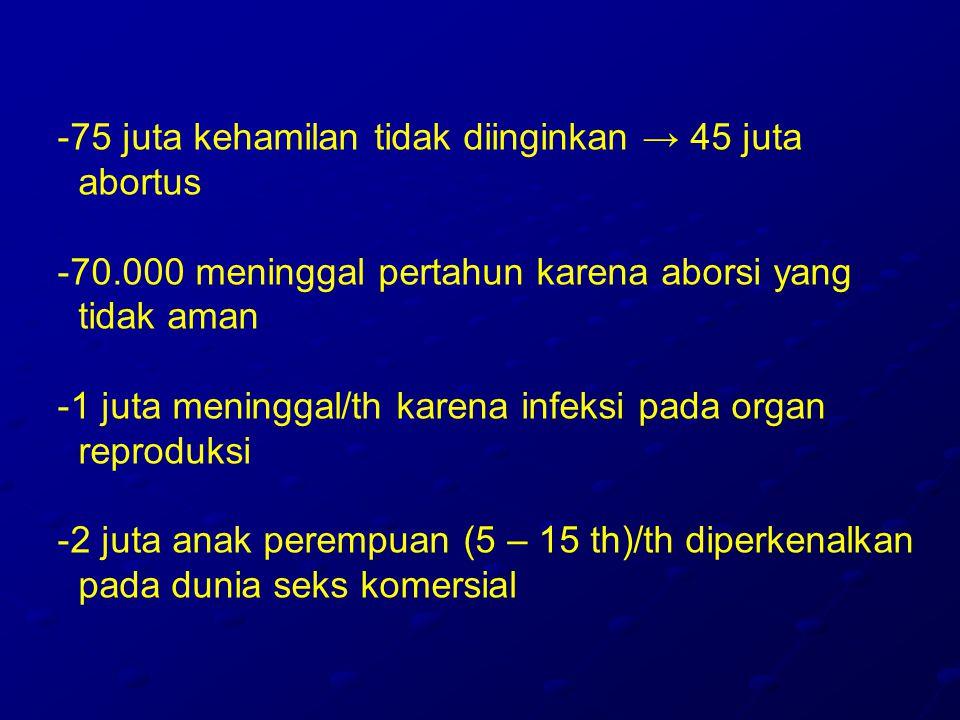 75 juta kehamilan tidak diinginkan → 45 juta