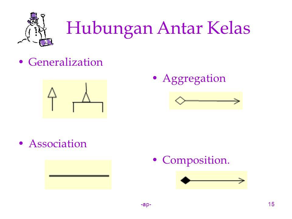 Hubungan Antar Kelas Generalization Aggregation Association