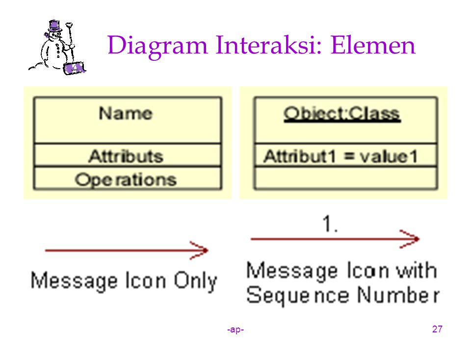 Diagram Interaksi: Elemen