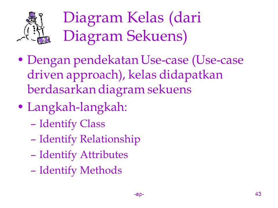 Diagram Kelas (dari Diagram Sekuens)