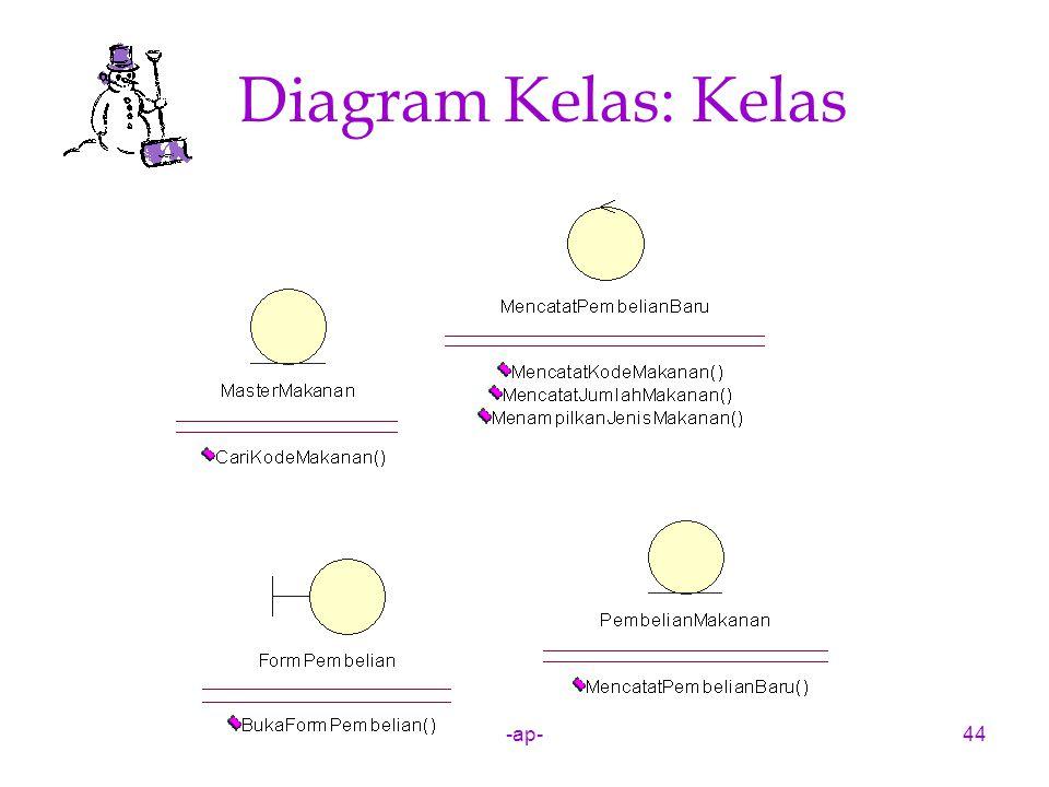 Diagram Kelas: Kelas -ap-