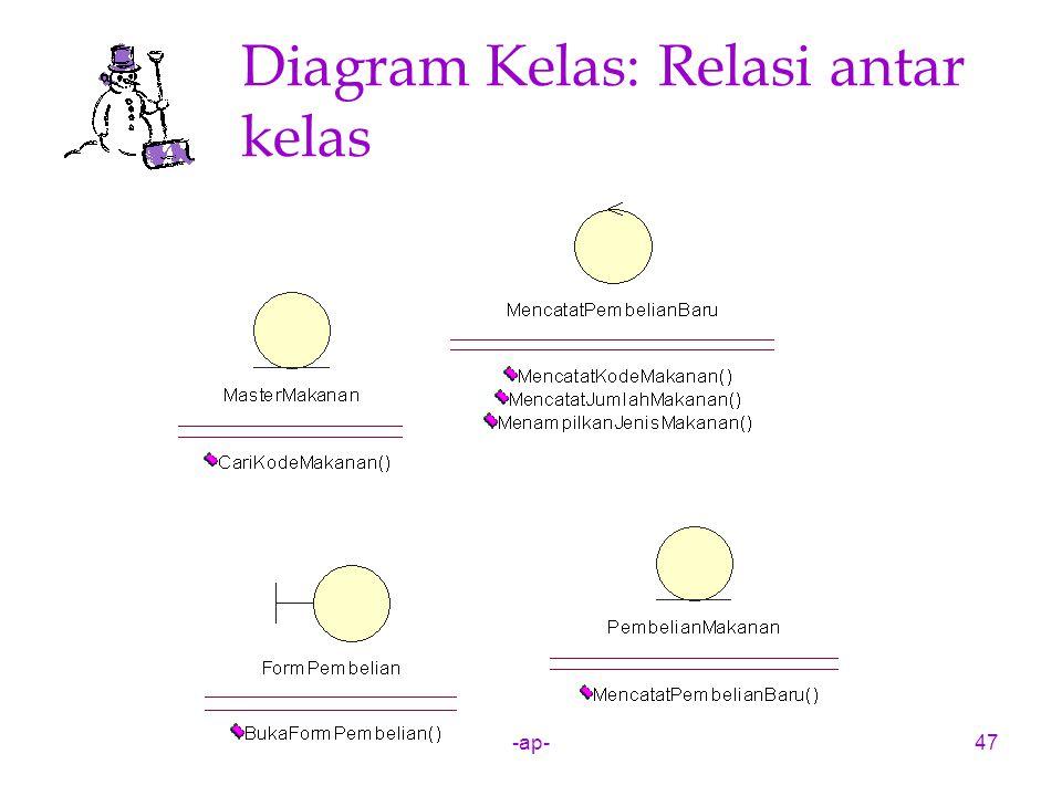 Diagram Kelas: Relasi antar kelas
