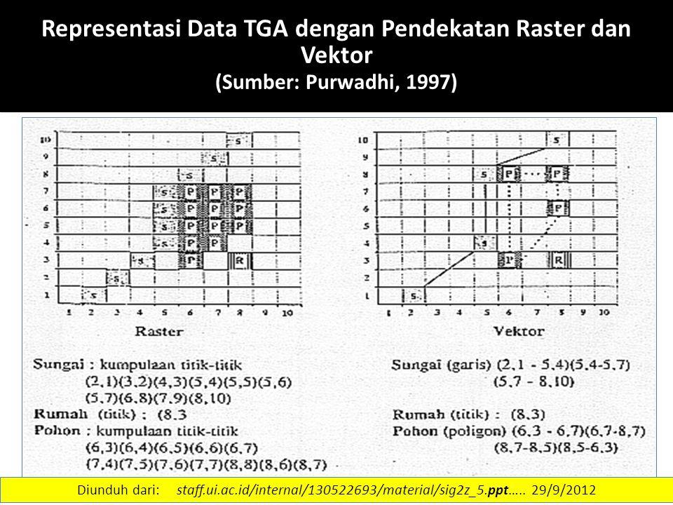 Representasi Data TGA dengan Pendekatan Raster dan Vektor (Sumber: Purwadhi, 1997)