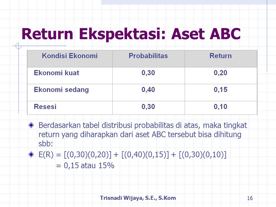 Return Ekspektasi: Aset ABC