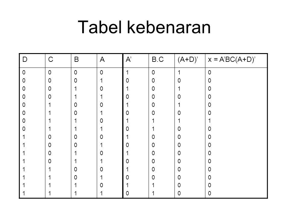 Tabel kebenaran D C B A A' B.C (A+D)' x = A'BC(A+D)' 1