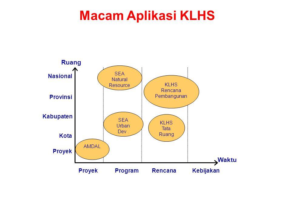 KLHS Rencana Pembangunan