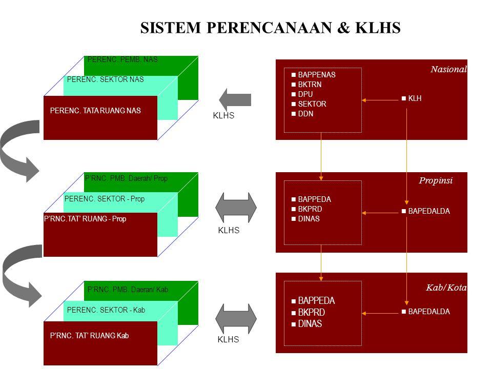 SISTEM PERENCANAAN & KLHS