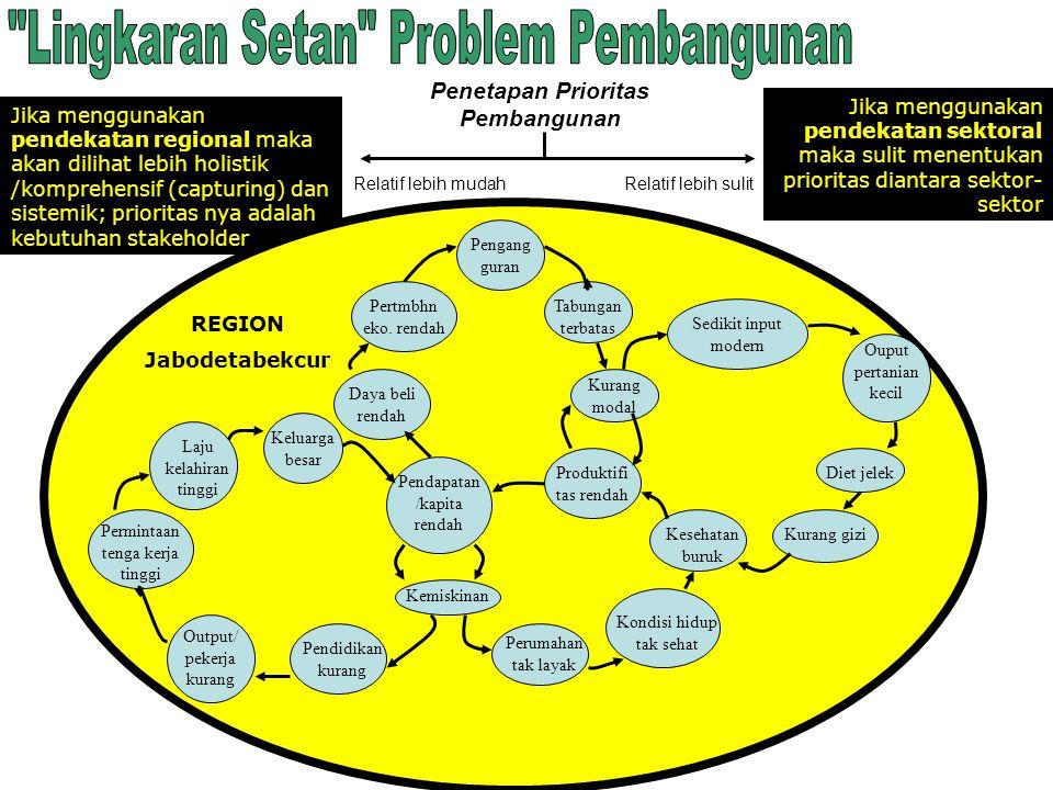 Penetapan Prioritas Pembangunan