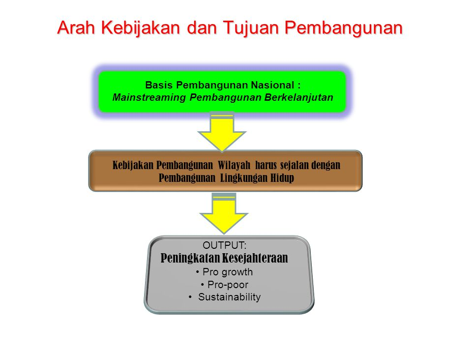 Arah Kebijakan dan Tujuan Pembangunan