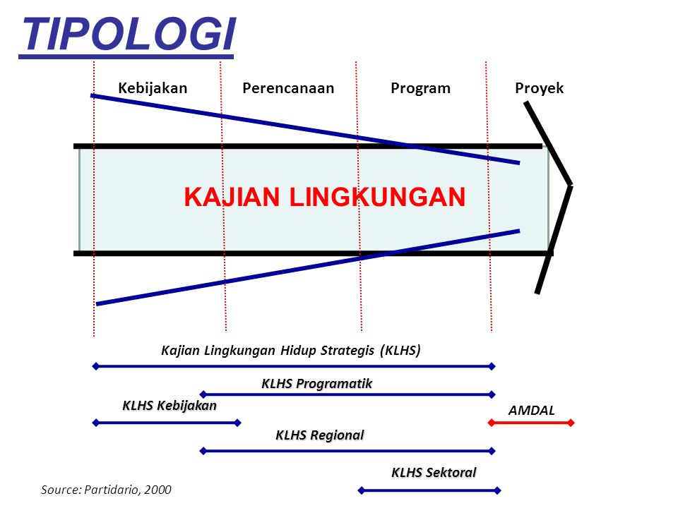 Kajian Lingkungan Hidup Strategis (KLHS)