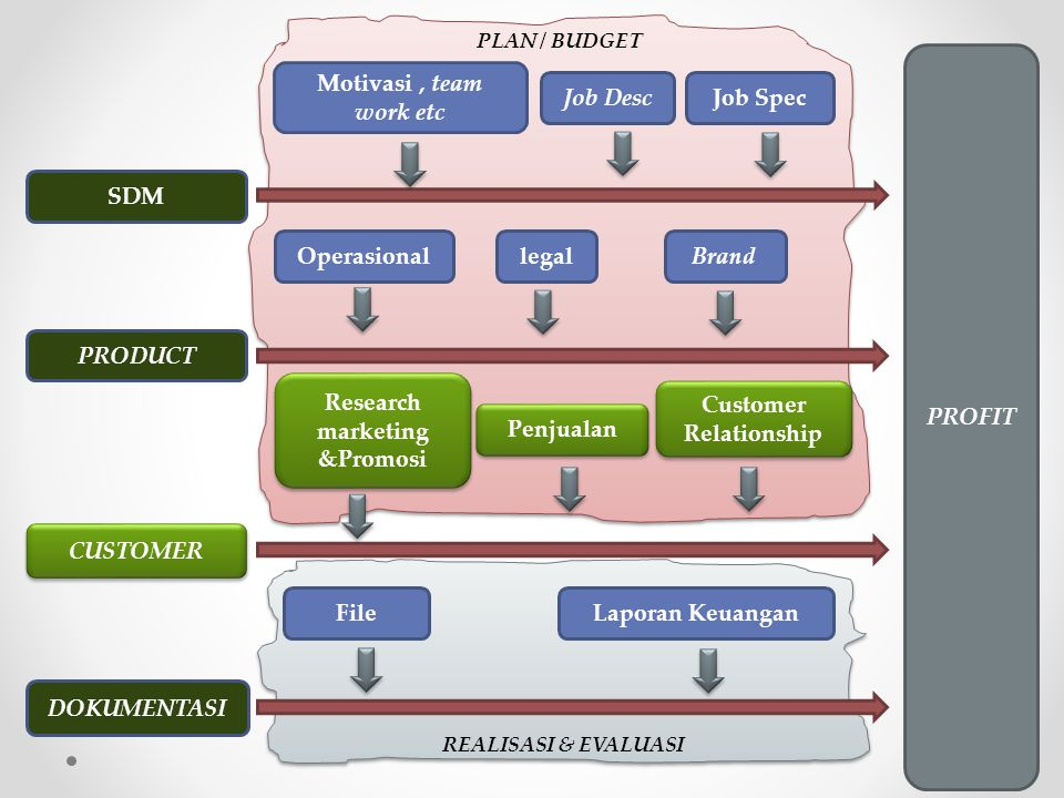 Research marketing &Promosi Customer Relationship