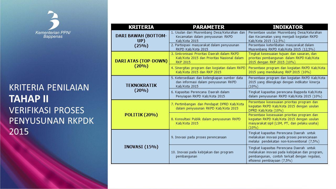 KRITERIA PENILAIAN TAHAP II VERIFIKASI PROSES PENYUSUNAN RKPDK 2015