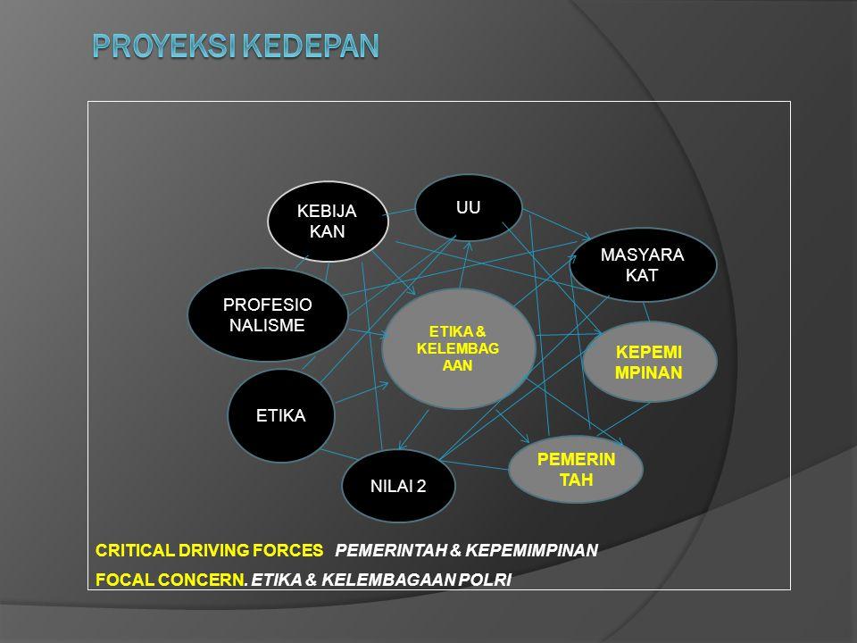 FOCAL CONCERN. ETIKA & KELEMBAGAAN POLRI