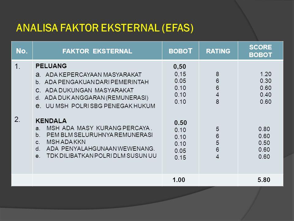 ANALISA FAKTOR EKSTERNAL (EFAS)