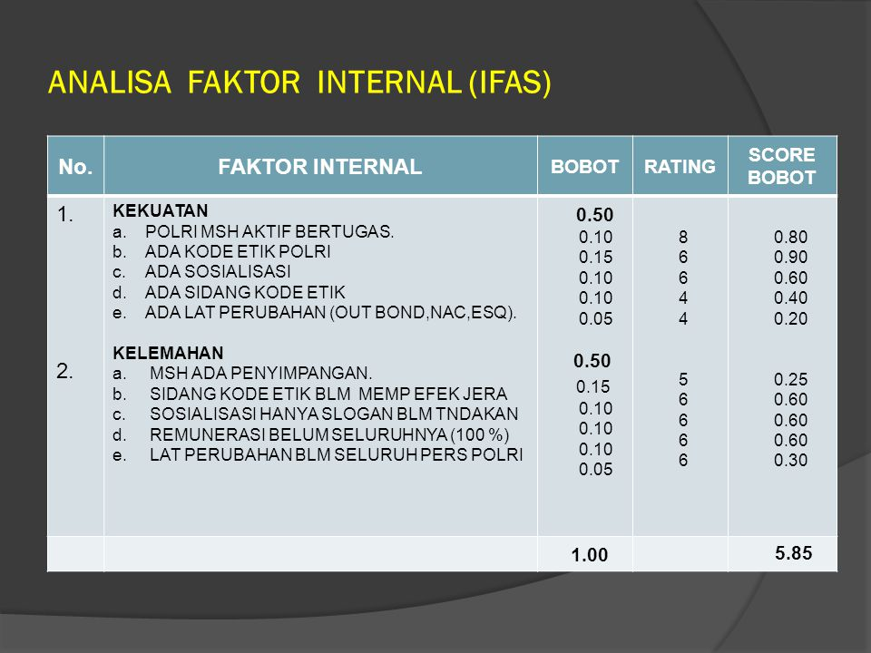 ANALISA FAKTOR INTERNAL (IFAS)