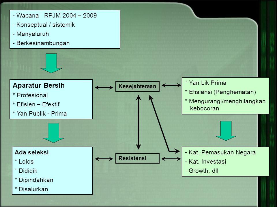 Aparatur Bersih - Wacana RPJM 2004 – 2009 - Konseptual / sistemik