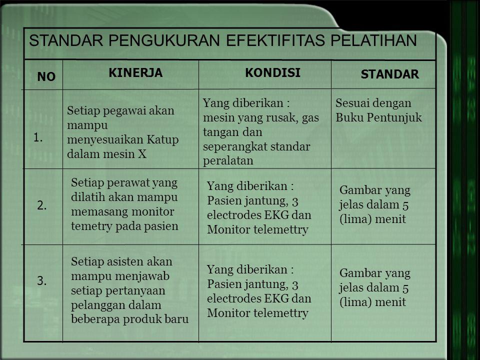 STANDAR PENGUKURAN EFEKTIFITAS PELATIHAN