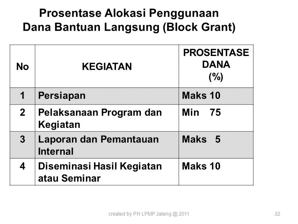 Prosentase Alokasi Penggunaan Dana Bantuan Langsung (Block Grant)