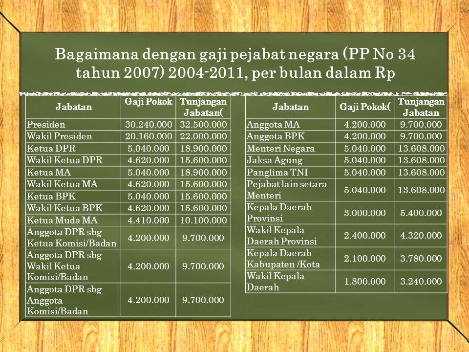 Bagaimana dengan gaji pejabat negara (PP No 34 tahun 2007) 2004-2011, per bulan dalam Rp
