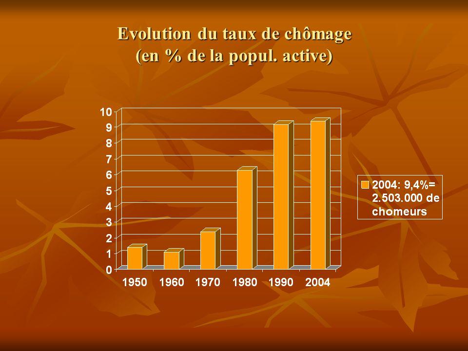 Evolution du taux de chômage (en % de la popul. active)