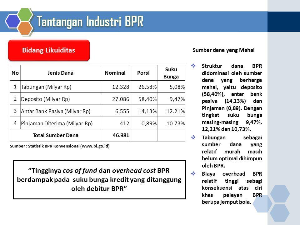 Sumber : Statistik BPR Konvensional (www.bi.go.id)