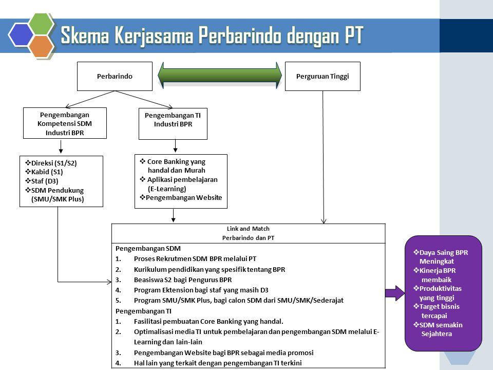 Pengembangan Kompetensi SDM Industri BPR Pengembangan TI Industri BPR