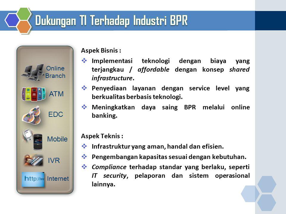 Dukungan TI Terhadap Industri BPR