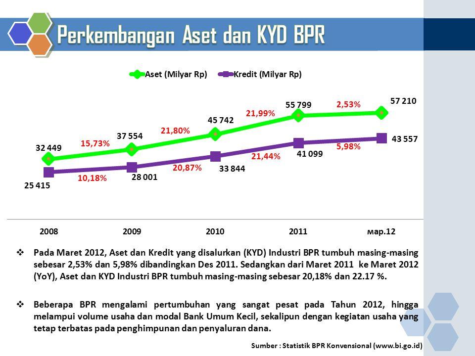 Perkembangan Aset dan KYD BPR