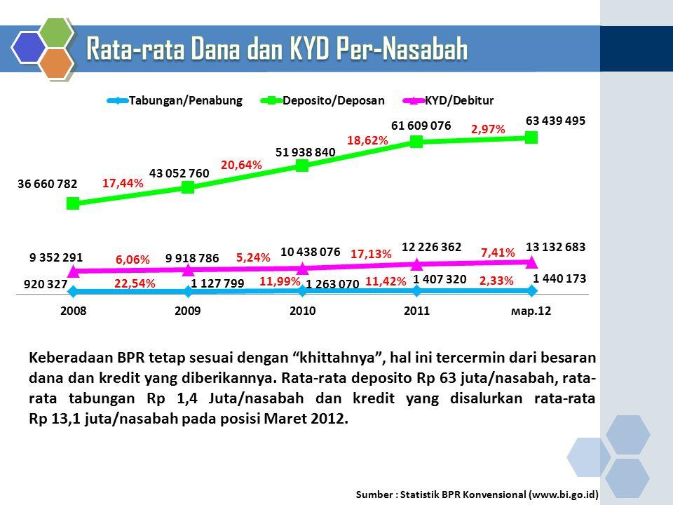 Rata-rata Dana dan KYD Per-Nasabah