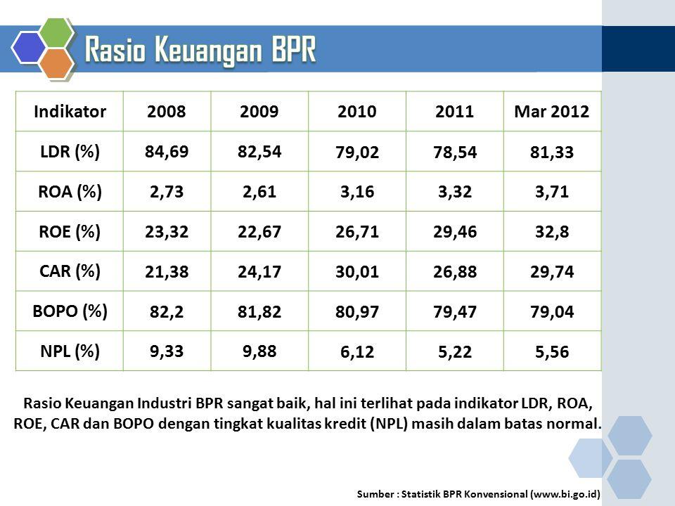 Rasio Keuangan BPR Indikator 2008 2009 2010 2011 Mar 2012 LDR (%)