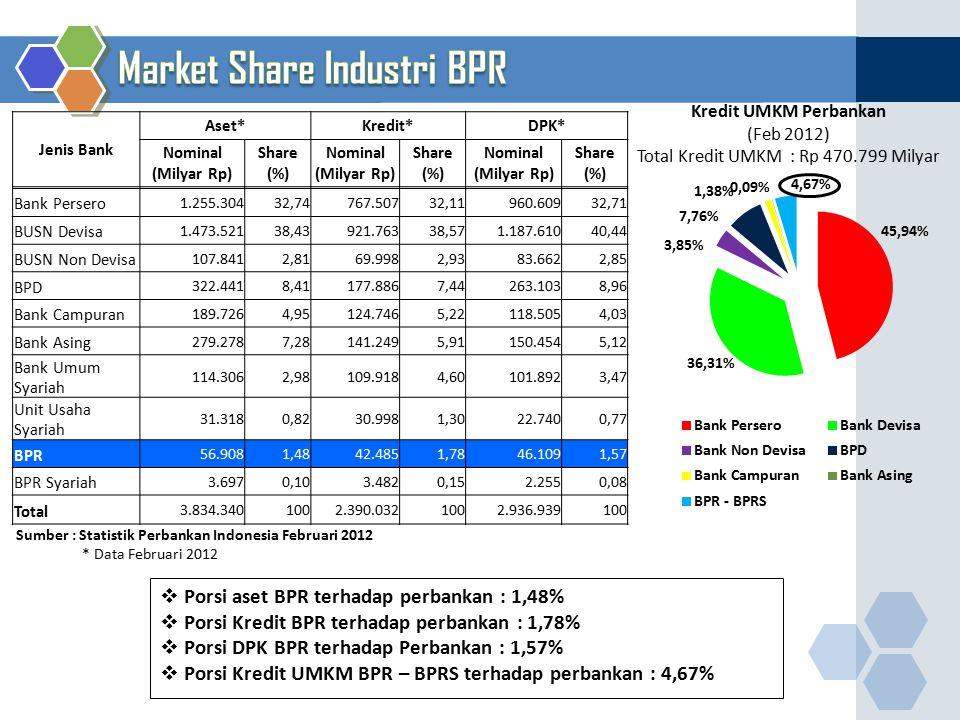 Market Share Industri BPR