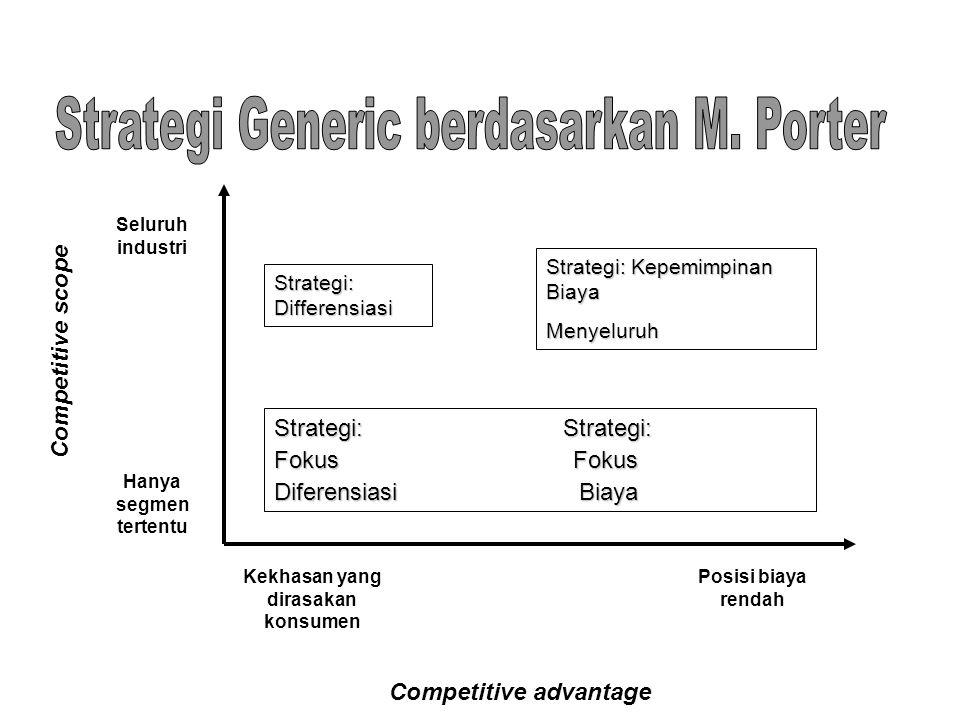 Kekhasan yang dirasakan konsumen Competitive advantage