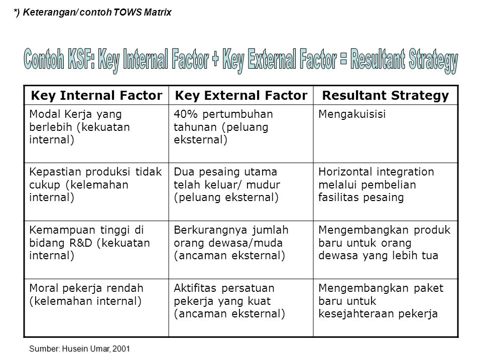 *) Keterangan/ contoh TOWS Matrix