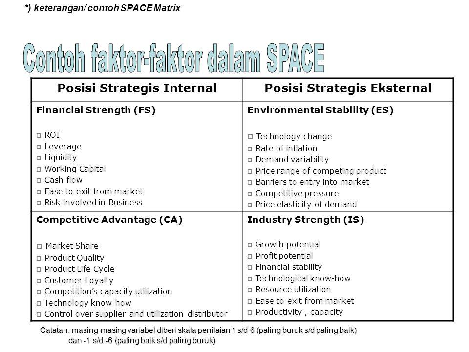 Posisi Strategis Internal Posisi Strategis Eksternal