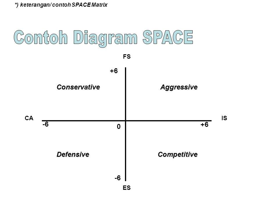 Contoh Diagram SPACE +6 -6 Defensive Conservative Aggressive