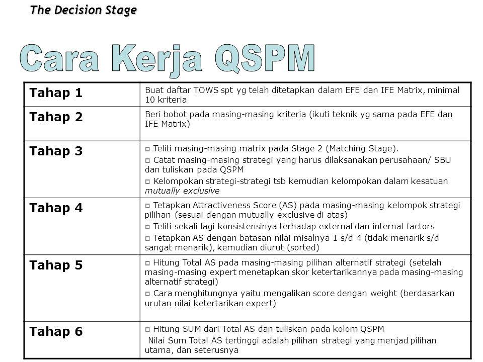 Cara Kerja QSPM The Decision Stage Tahap 1 Tahap 2 Tahap 3 Tahap 4