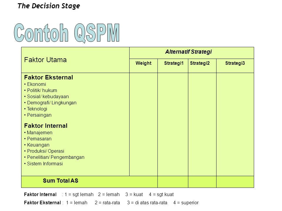Contoh QSPM The Decision Stage Faktor Utama Faktor Eksternal