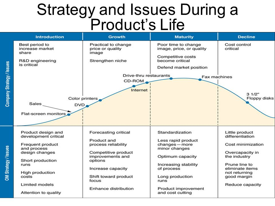 Strategy and Issues During a Product's Life